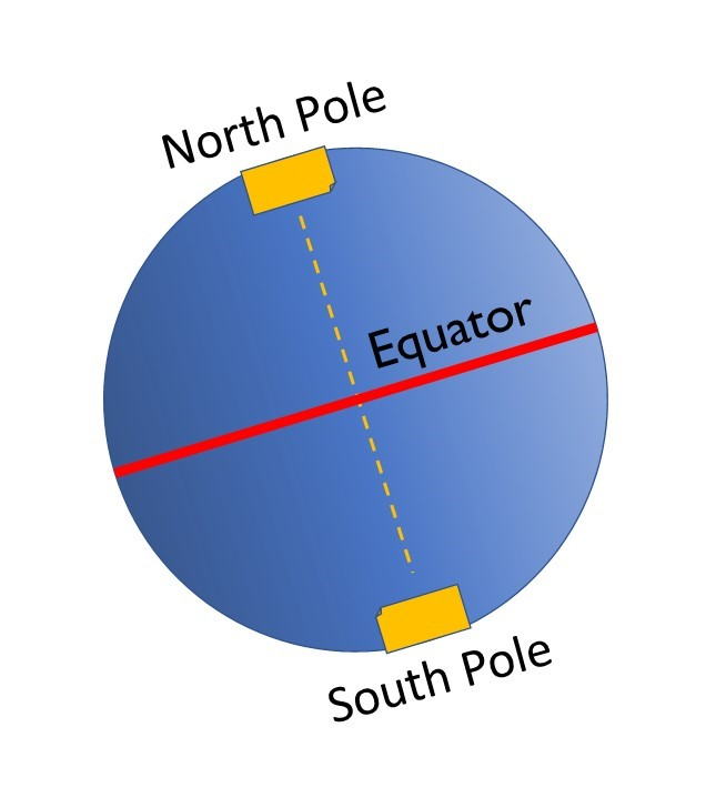 Sphere labelled to show the equator